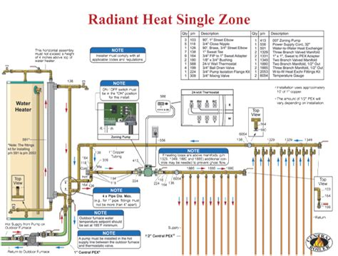 Radiant Heat Floor System by Midwest Indiana Radiant Floor Heating System