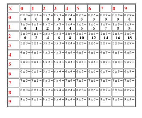 del2 tabelle didattica matematica scuola primaria la tabellina 2