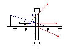 assignment: diverging lens