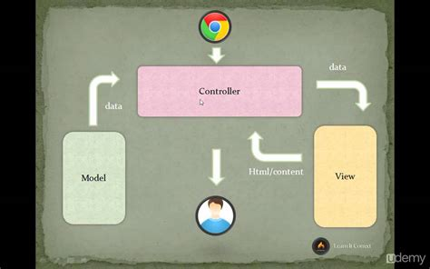 codeigniter tutorial for beginners step by step in hindi codeigniter tutorial for beginners 2 mvc architecture