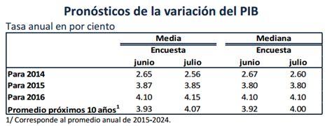 cual fue la inflacion al inicio de 2016 cual fue la inflacion del 2016 siguen consultas para