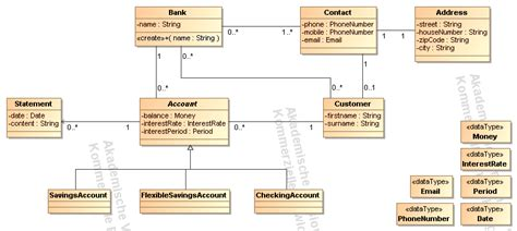 model diagram uml image gallery uml modeling