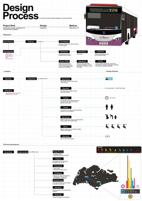 design process chart design process chart visual ly