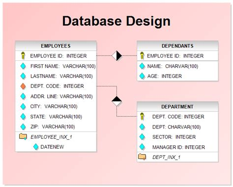 db design database design chart
