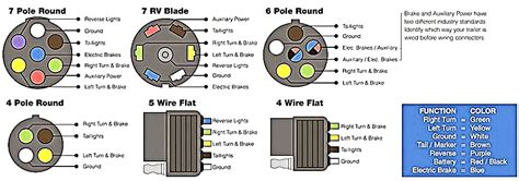 towed vehicle wiring harness free wiring