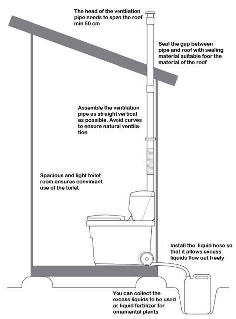 Composting Toilet Ireland by Biolan Komplet Composting Toilet Uk And Ireland Toilet