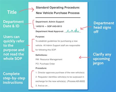 essential steps  writing standard operating procedures process street checklist