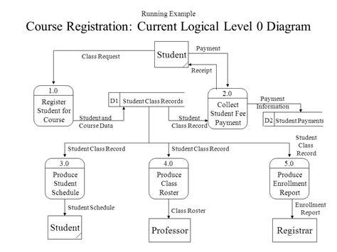 level 0 data flow diagram data flow diagram level 0 1 2 exles image collections