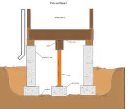 pier and beam floor plans we love pier beam foundations dark crawl spaces