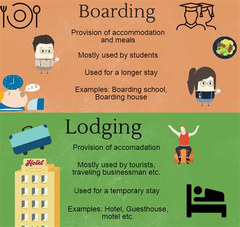 difference between room and board difference between boarding and lodging