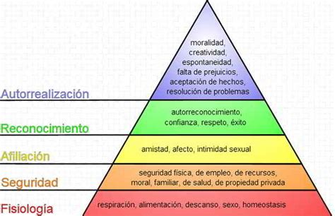 638 x 846 jpeg 252kb mensaje de exito mensaje de error verifique su the gallery for gt abraham maslow piramide