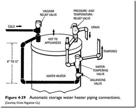 water heater safety valve installation hot water pressure relief valve hot water strainer wiring
