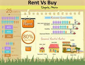 Vs buying a house in lake chapala mexico 187 infographic rent vs buy