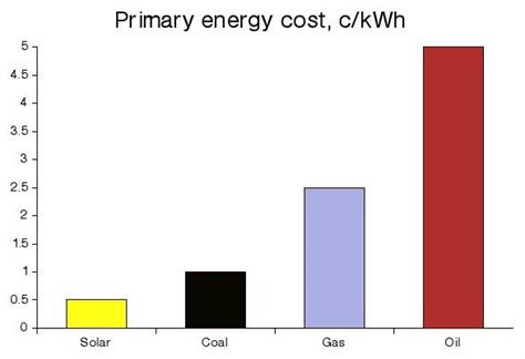 cost solar energy coal is a nonrenewable source because it takes a tim thinglink