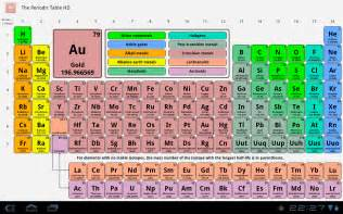 Oxidation Numbers Periodic Table Table Mendeleev Search Results Calendar 2015