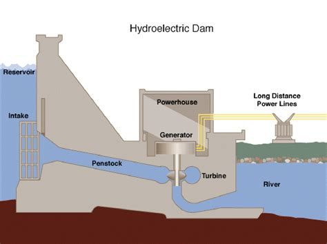 hydroelectric power diagram hydroelectric power generation alaska energy wiki