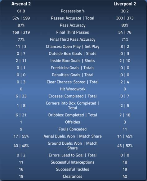 epl index arsenal 2 liverpool 2 in depth match stats epl index