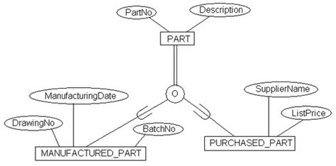 template partial specialization partial specialization