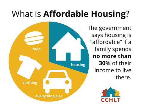 What Is Affordable Housing Centre County Housing And Land Trust