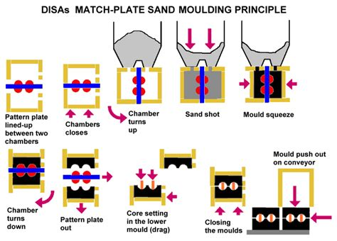 pattern definition casting sand casting wikipedia
