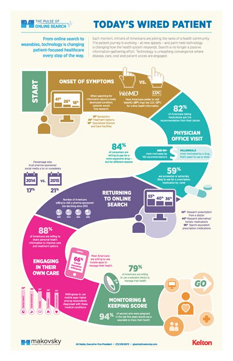 landscape pattern analysis key issues and challenges infographic today s digital patient
