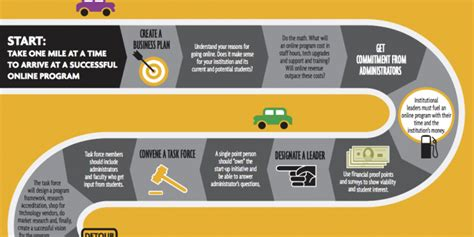 Infographic A Roadmap To Online Learning Blackboard Blog College Roadmap Template