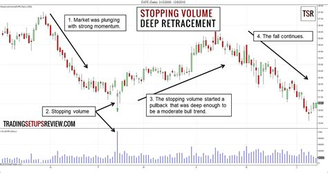 volume pattern analysis what is stopping volume in volume spread analysis vsa