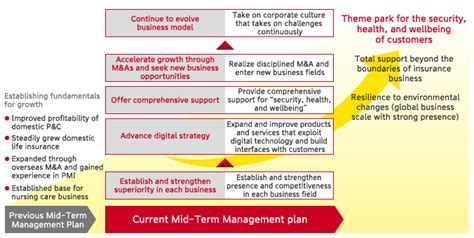 managing by strategic themes en español management strategy plan sompo holdings
