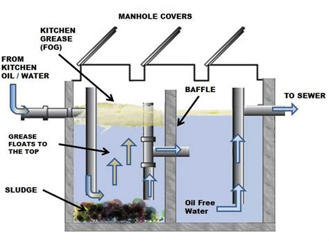 kitchen grease trap design grease trap installations south carolina myrtle beach