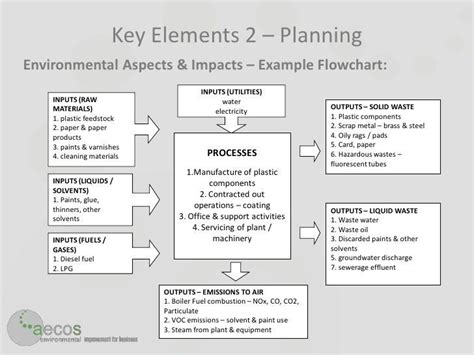 environmental aspects register template environmental aspects register template free