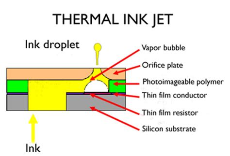 thermal inkjet printing thermal inks offset printing technology offset lithography