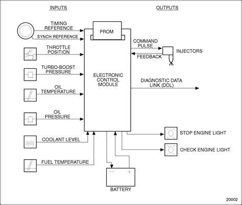 ddec ii wiring diagram schematic diagram of ddec ii detroit diesel troubleshooting diagrams