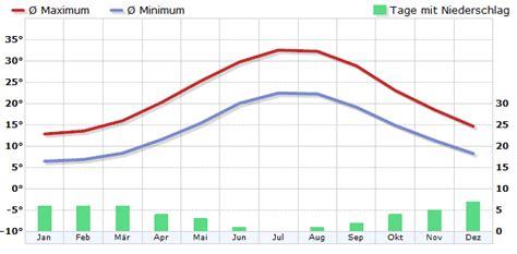 Wettervorhersage Dortmund 16 Tage 4882 by Wetter Griechenland Wettervorhersage Und Aktuelles