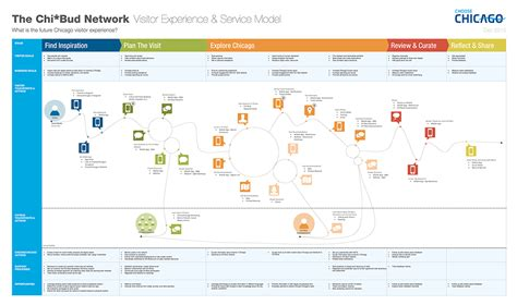 customer experience mapping template customer journey map template stencils on behance