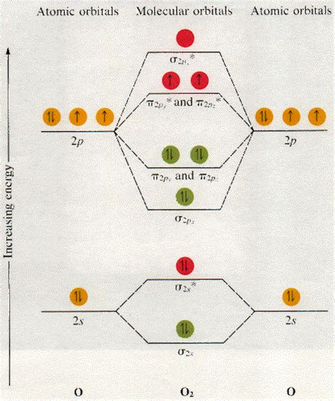 molecular orbital diagram for o2 molecular orbitals energy diagram for o2
