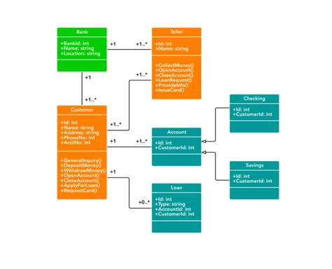 Class Diagram For Banking System Uml Lucidchart Banking System Template