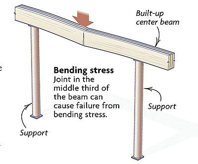 Home Design Story Online Free by Joints In A Built Up Beam Fine Homebuilding