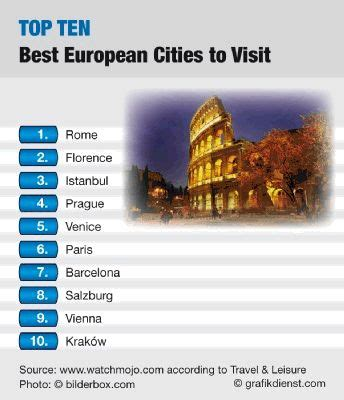 top 10 the best places and cities to visit in top ten best european cities to visit mana for all