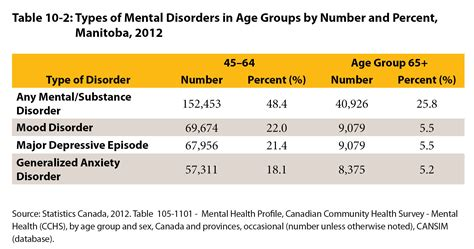 section 10 mental health university of manitoba centre on aging facts on aging