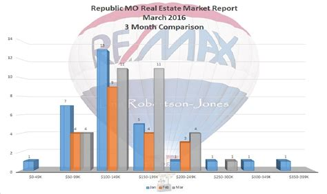 houses for sale in republic mo republic mo real estate market report for march 2016