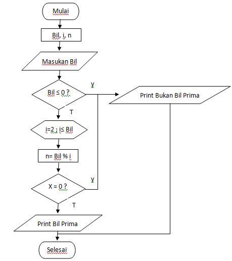 Cara Membuat Flowchart Bilangan Prima | flowchart membalik kata yang diinputkan flowchart