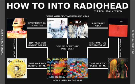 how to get fans image radiohead 1 flowchart png 4chanmusic wiki