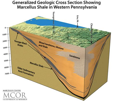 geologic cross sections horizontal drilling process images