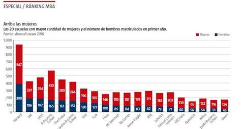 Una Mba Ranking by Eae Elegida Una De Las 15 Mejores Escuelas De Negocios