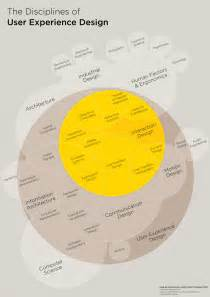 the disciplines of user experience design visual ly