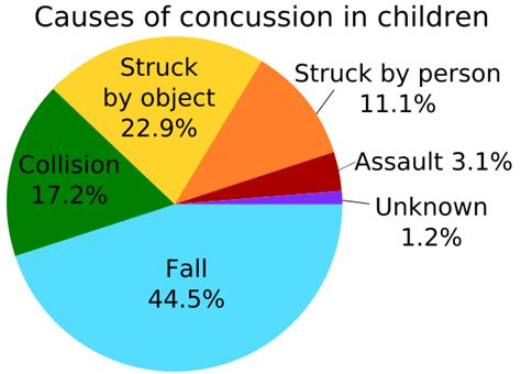 concussion symptoms file causes of concussion svg wikimedia commons