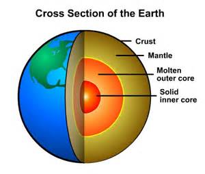 Earth Cross Section by Cross Section Of Earth Surface Pictures To Pin On