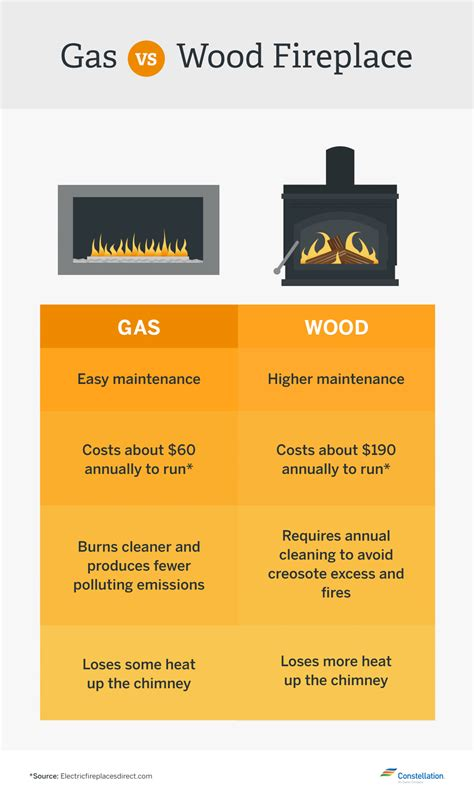 which is more energy efficient gas vs wood burning