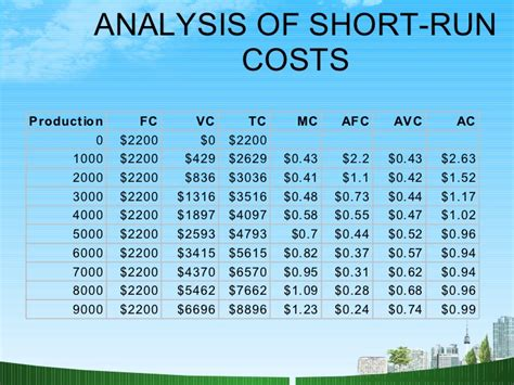 Shorter Mba Cost by Supply Ppt Bec Doms Mba