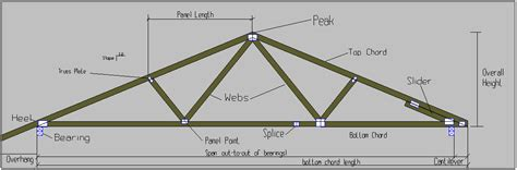 Roof Truss Prices Roofs Roof Truss Prices